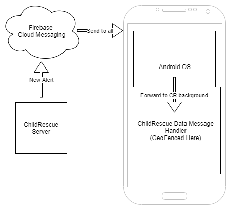 android notification data flow