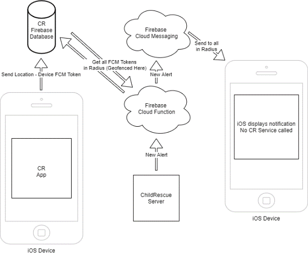 childrescue alert ios data flow